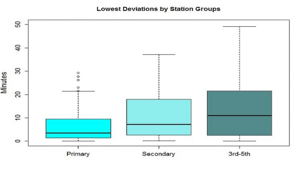 Deviations required to reach stations FCV adopters intended to use (by their subjective station rank)