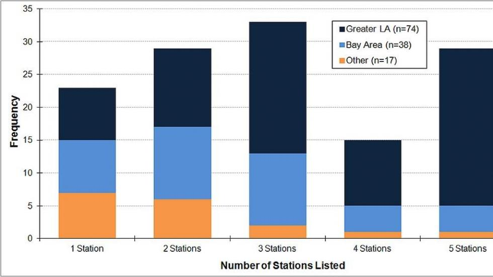 number of stations FCV adopters intended to use